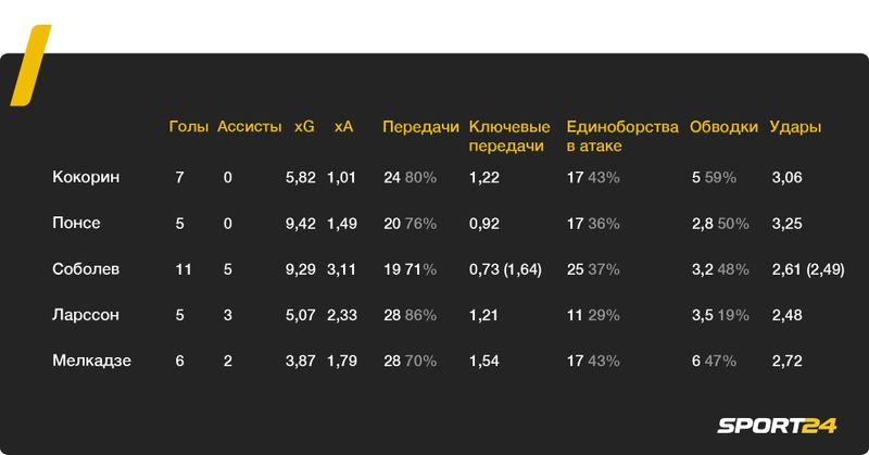 Четыре форварда на две позиции в атаке: «Спартак» подписал Кокорина