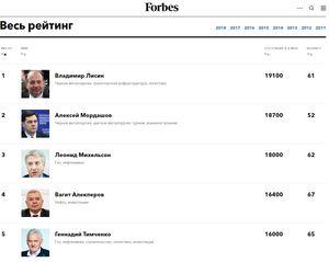 (forbes.ru)