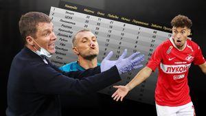 Честная таблица РПЛ: если бы судьи не ошибались. ЦСКА — второй, «Оренбург» выше «Спартака