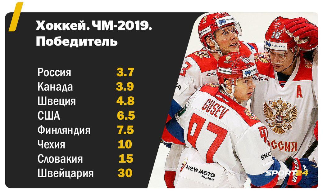 РФ  обыграла Норвегию впервом матчеЧМ похоккею
