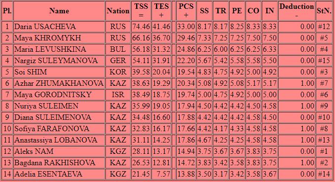 Международные соревнования сезона 2019-2020 (общая) - Страница 8 1040_10000_max