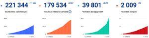 Коронавирус в России: сколько заболевших, умерших и вылечившихся 11 мая