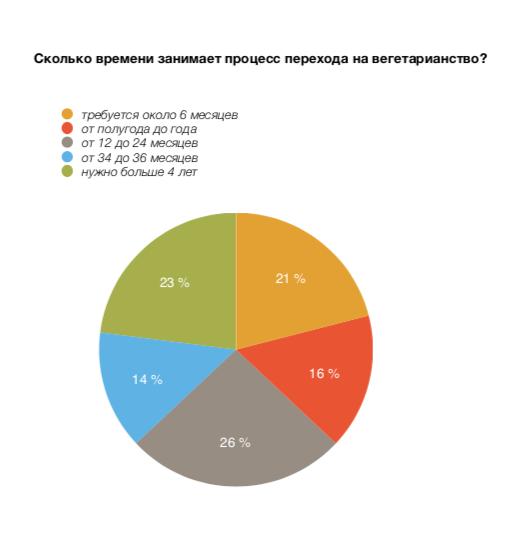 (go-veg.ru)