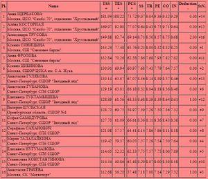 Щербакова — двукратная чемпионка России, Косторная — 2-я. Трусова — 3-я. Как это было