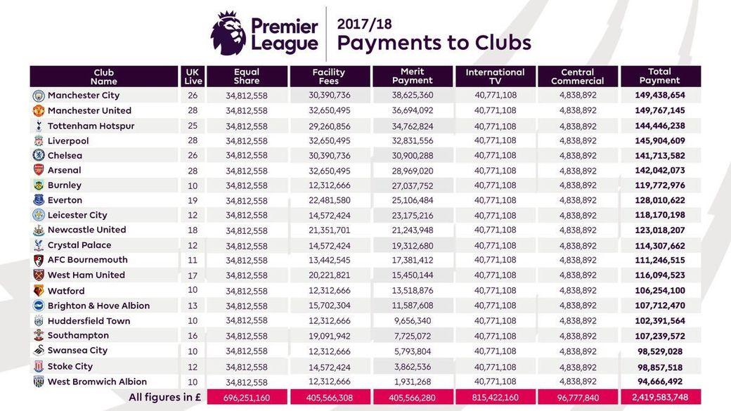 «МЮ» по результатам завершившегося сезона АПЛ заработал больше «Манчестер Сити»