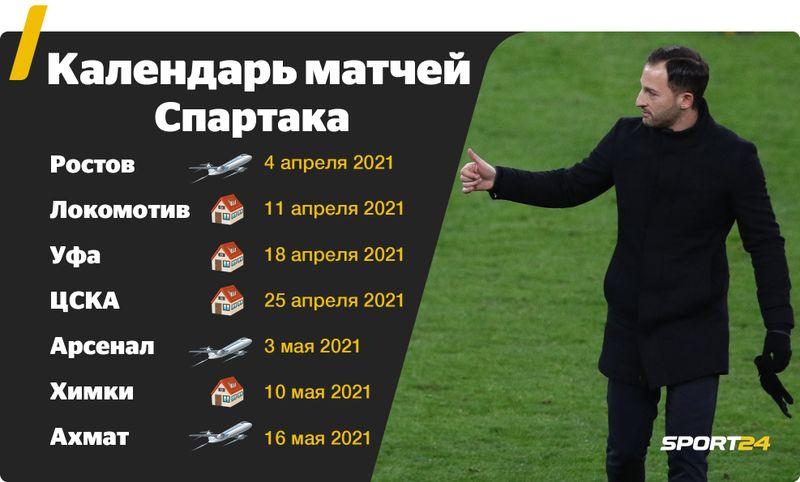 Расклады РПЛ: «Зенит» и «Спартак» разыграют чемпионство, на еврокубки претендуют 8 команд