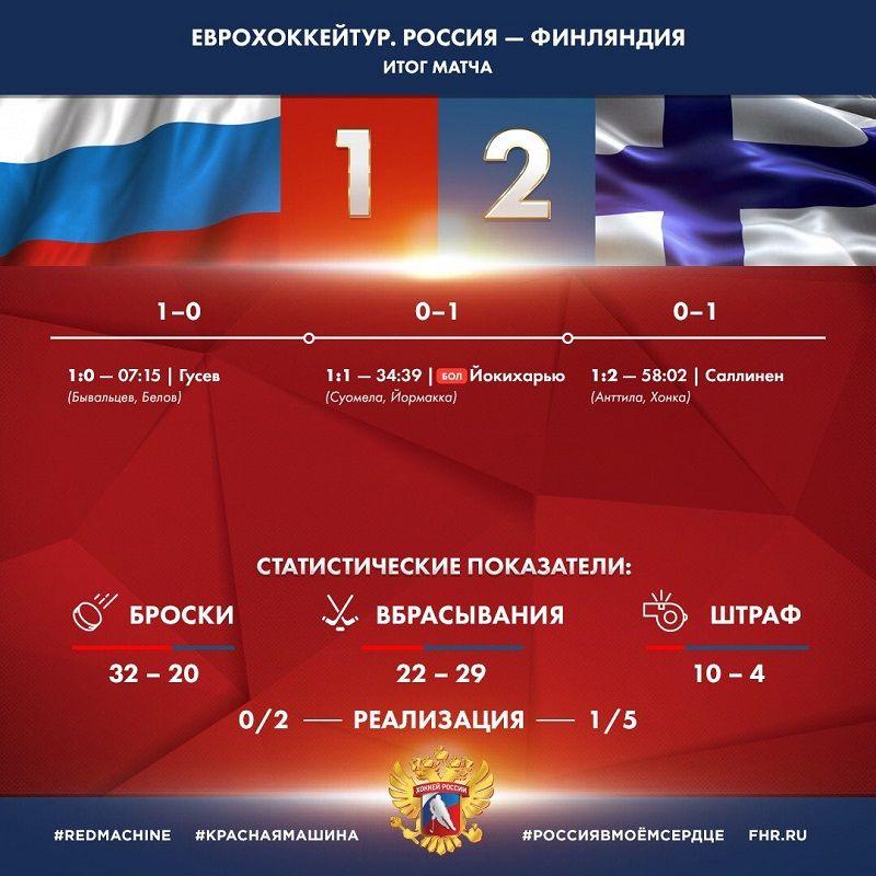 Русские хоккеисты уступили чехам вматче Евротура